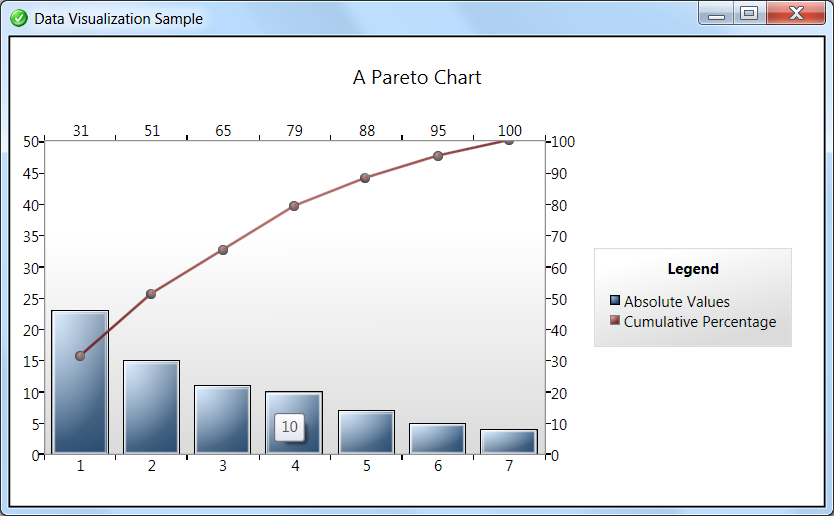 Diederik krols charting with wpf and silverlight a chart like this will certainly impress your end user the corresponding xaml is amazingly straightforward its a chart with a column series and a line ccuart Gallery