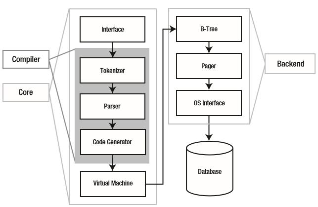 SQLiteArchitecture